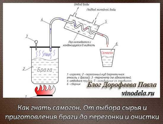Брага из сахара и дрожжей: пропорции, рецепт, как поставить для самогона в домашних условиях