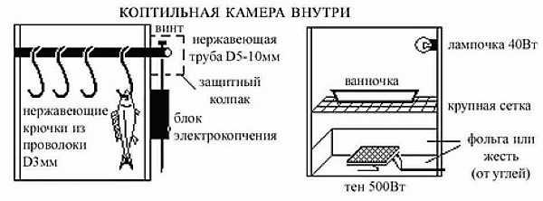 Коптильня дым дымыч: коптилка холодного копчения, виды, отзывы, характеристики