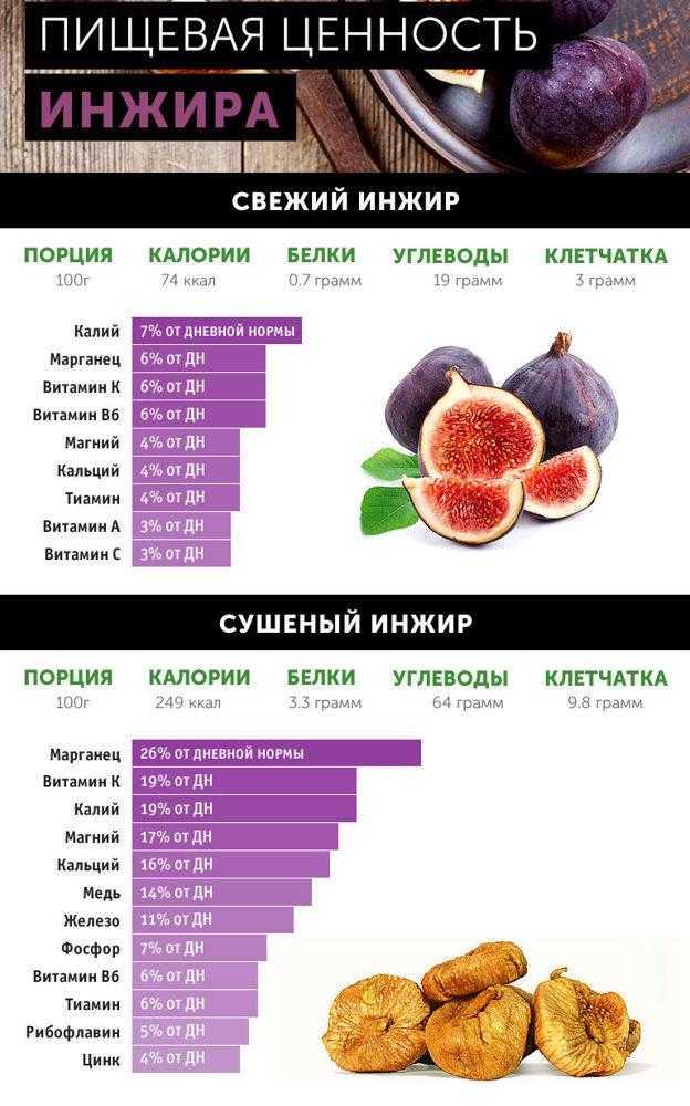 Инжир для похудения. польза и калорийность свежего и сухого инжира