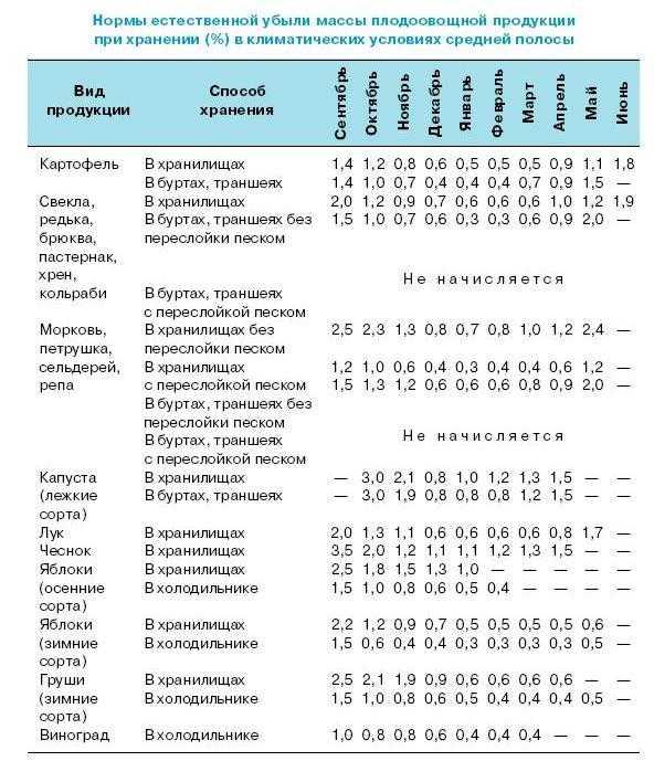 Компот из шелковицы — пошаговый рецепт с фото